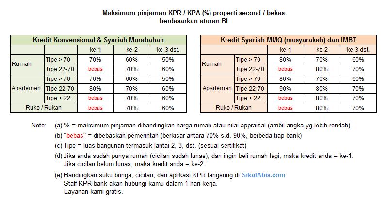 LTV plafon KPR maksimum rumah second