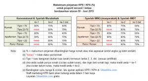 Tabel Uang muka KPR 2015 • Sikatabis.com