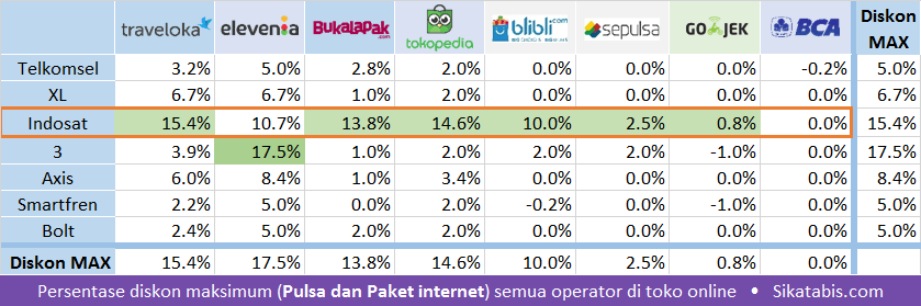 Persentase diskon maksimum pulsa dan paket internet di toko online 2017