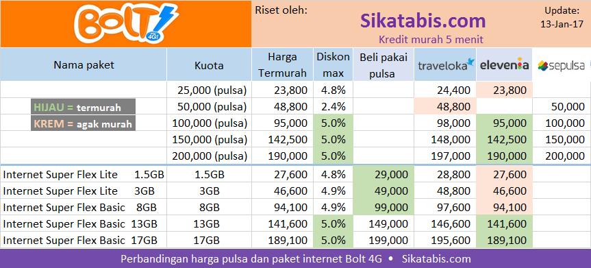 Tabel penentu harga pulsa dan paket internet Bolt 4G termurah di bulan Januari 2017