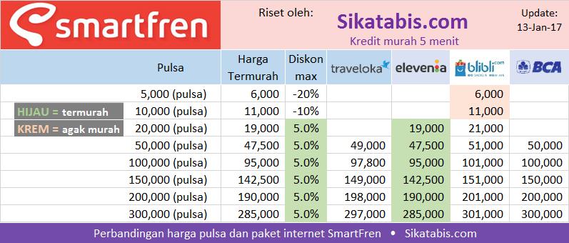 Tabel penentu harga pulsa dan paket internet SmartFren termurah di bulan Januari 2017