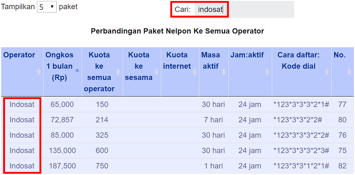 Cara filter tabel perbandingan paket nelpon berdasarkan kata kunci
