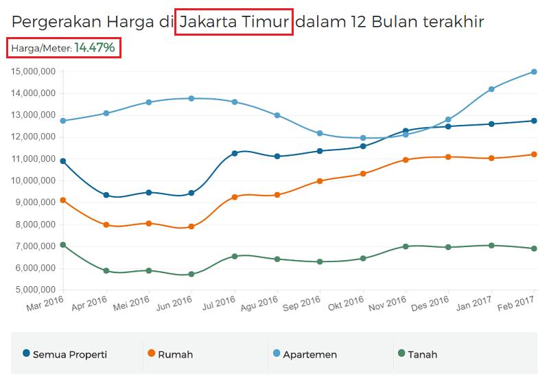 Grafik kenaikan harga properti di kota Jakarta Timur 2017