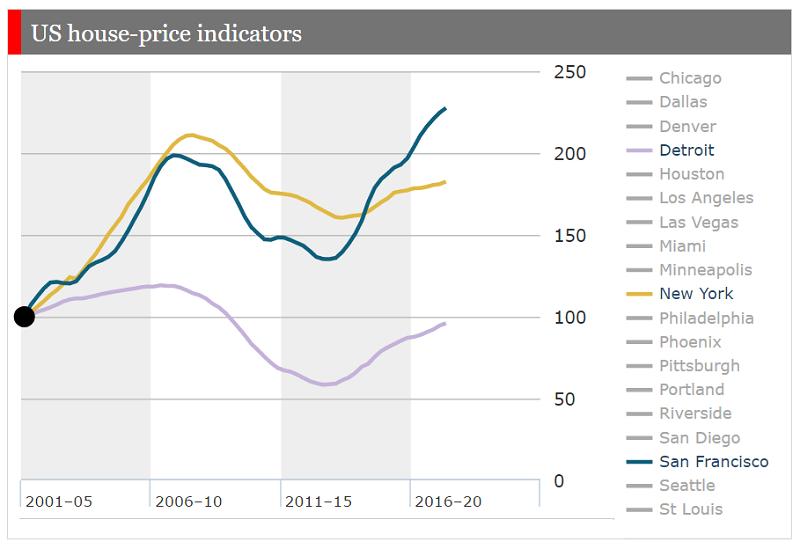 Grafik kenaikan harga properti di Amerika Serikat tahun 2000 sampai dengan 2017