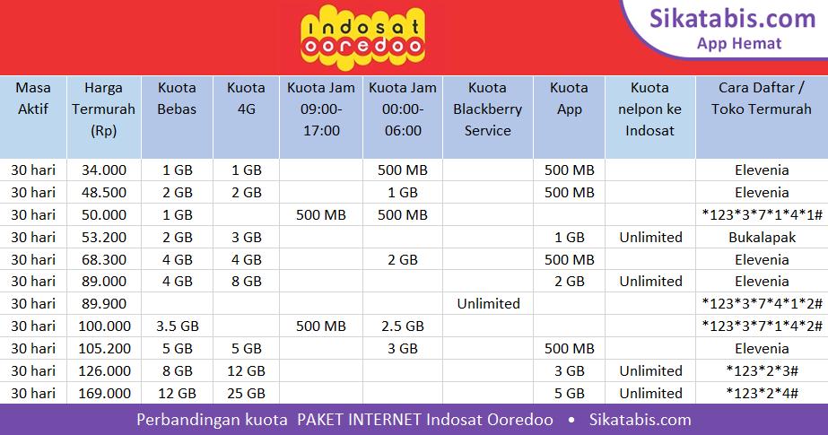 Image Result For Paket Internet Kartu As