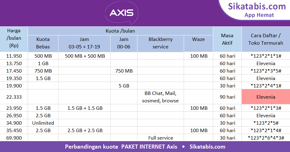 Image Result For Paket Internet Axis Muraha