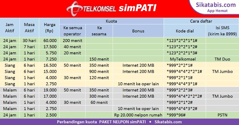 Tabel perbandingan paket nelpon simPATI dan Cara daftar TM 2017