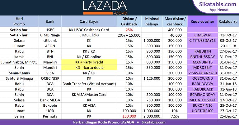 Perbandingan Kode voucher dari Lazada Promo 2017 dengan diskon terbesar