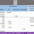 Tabel perbandingan Paket internet 3 Tri murah dan Cara daftar 2018