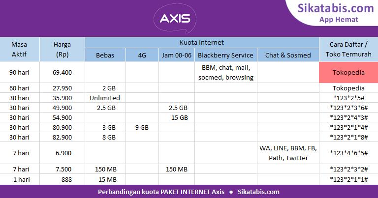 Tabel perbandingan Paket internet Axis murah dan Cara daftar 2018