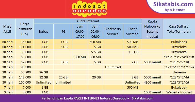 Tabel perbandingan Paket internet Indosat im3 Ooredoo murah dan Cara daftar 2018