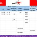 Tabel perbandingan Paket internet kartu As murah dan Cara daftar 2018