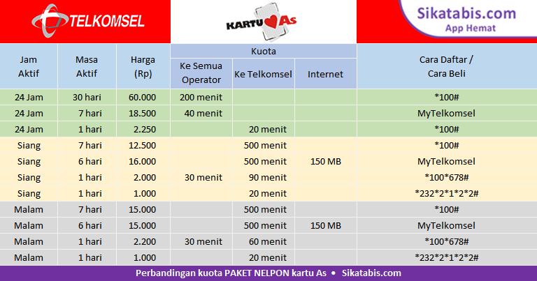 Tabel perbandingan Paket nelpon kartu As murah dan Cara TM kartu As 2018