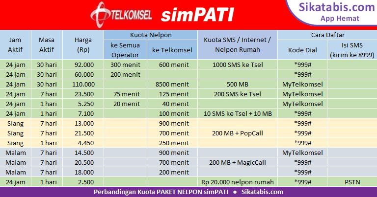 Tabel perbandingan Paket nelpon simPATI murah dan Cara TM simPATI 2018