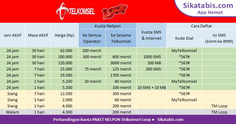 Tabel perbandingan Paket nelpon simPATI Loop murah dan Cara TM simPATI Loop 2018