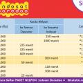 Tabel perbandingan Paket nelpon Indosat im3 Ooredoo murah dan Cara daftar 2018