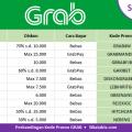 Perbandingan kode promo Grab terbaru : Grab Car, Grabbike, GrabPay, GrabFood, GrabHitch