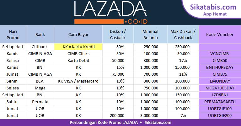 Perbandingan Kode voucher dari Lazada Promo 2018 dengan diskon terbesar