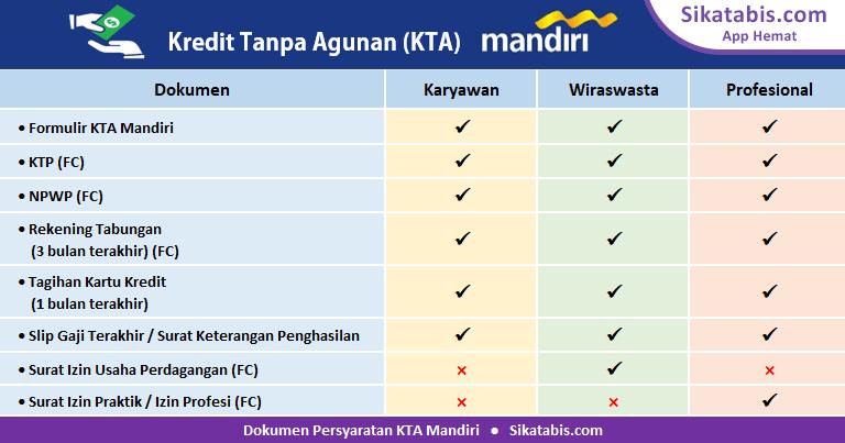 Dokumen syarat pinjaman KTA Mandiri untuk Karyawan, Wiraswasta, dan Profesional