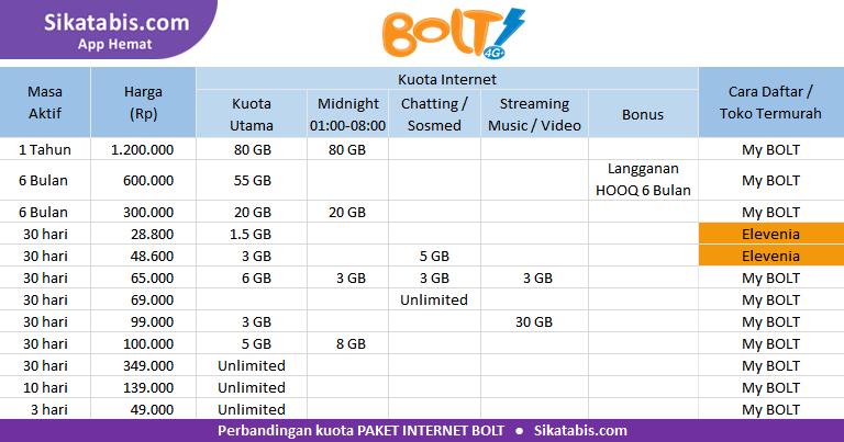 Tabel perbandingan Paket Bolt termurah dan Cara aktivasi 2018