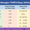 Tabel perbandingan tabungan yang benar2 bebas biaya bulanan & tanpa biaya administrasi 2018