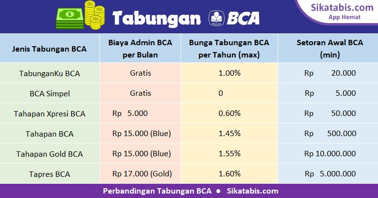 Tabel perbandingan tabungan BCA 2018 dengan bunga tertinggi dan tanpa biaya administrasi