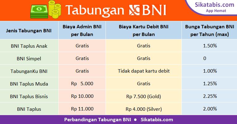 Tabel perbandingan tabungan BNI 2018 dengan bunga tertinggi dan tanpa biaya administrasi