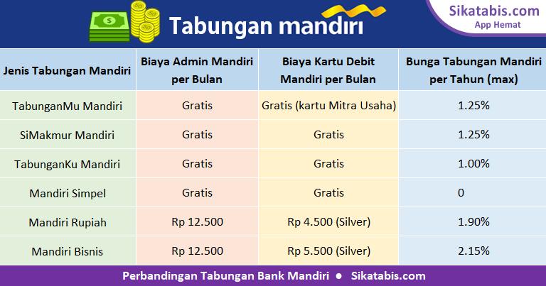 Tabel perbandingan tabungan Bank Mandiri 2018 dengan bunga tertinggi dan tanpa biaya administrasi