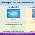 Keuntungan kartu debit GPN dibandingkan kartu Mastercard atau kartu Visa