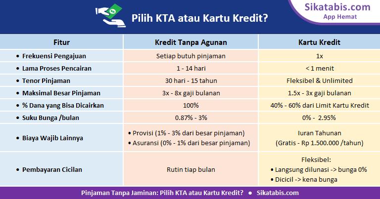 Keuntungan dan kerugian Kredit Tanpa Agunan (KTA) dibandingkan Kartu Kredit