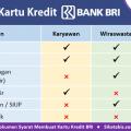 Dokumen syarat pengajuan Kartu kredit BRI untuk Karyawan, Wiraswasta, dan Profesional
