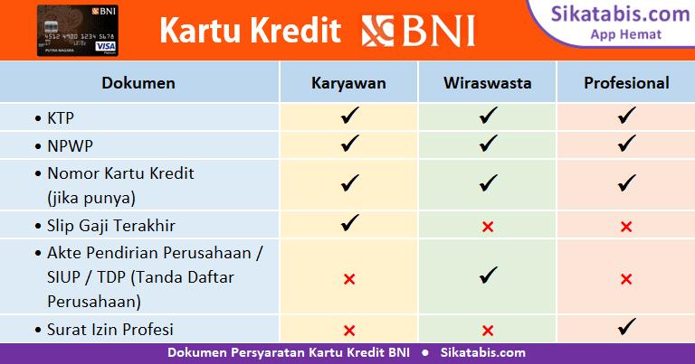 Dokumen syarat pengajuan Kartu kredit BNI untuk Karyawan, Wiraswasta, dan Profesional