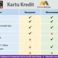 Dokumen syarat pengajuan Kartu kredit Bank Mega untuk Karyawan, Wiraswasta, dan Profesional