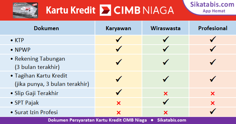 Dokumen syarat pengajuan Kartu kredit CIMB Niaga untuk Karyawan, Wiraswasta, dan Profesional