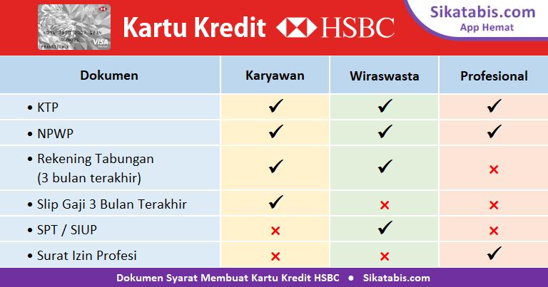 Dokumen syarat pengajuan Kartu kredit HSBC untuk Karyawan, Wiraswasta, dan Profesional