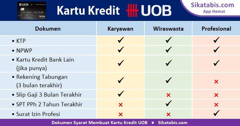 Dokumen syarat pengajuan Kartu kredit UOB untuk Karyawan, Wiraswasta, dan Profesional
