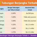Tabel perbandingan tabungan Berjangka BCA, Mandiri, BRI, CIMB Niaga, BNI, Jenius BTPN, Bukopin, Sinarmas terbaik 2018
