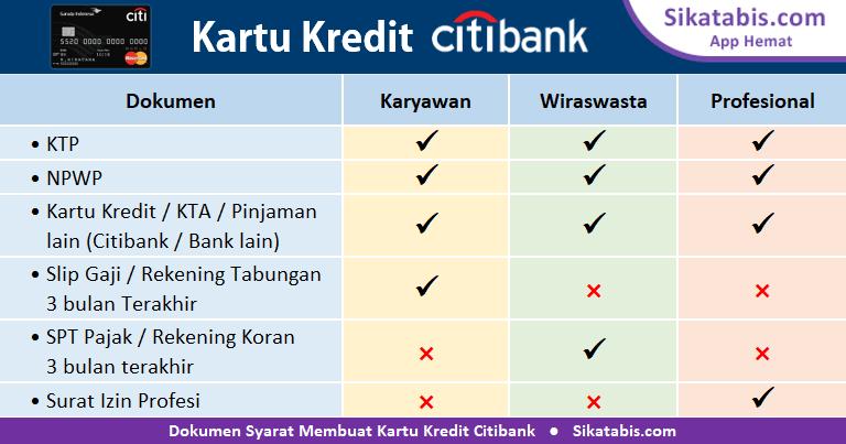 Dokumen syarat membuat Kartu kredit Citibank online untuk Karyawan, Wiraswasta, dan Profesional