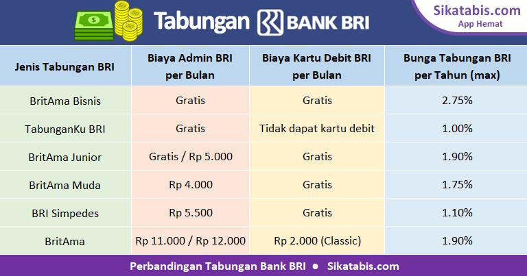 Tabel perbandingan tabungan BRI 2018 dengan bunga tertinggi dan tanpa biaya administrasi