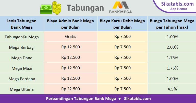 Tabel perbandingan tabungan Bank Mega 2019 dengan bunga tertinggi dan tanpa biaya administrasi