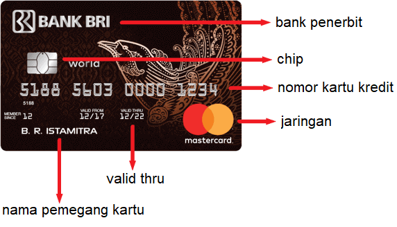 Tampak depan kartu kredit yang menunjukkan: Nama pemegang, Valid thru, Nomor kartu kredit, Jaringan, Chip, dan Nama Bank penerbit kartu