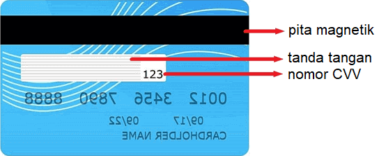 Letak kode CVV di bagian belakang kartu kredit