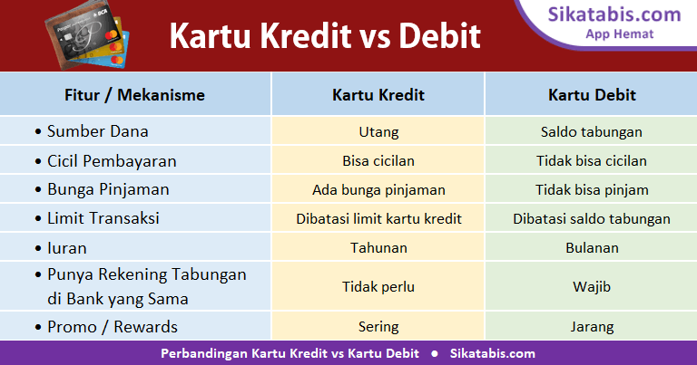 Tabel Perbedaan kartu Kredit dan kartu Debit berdasarkan faktor Sumber dana, bunga, biaya, limit transaksi, syarat, dan promo