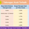 Tabel perbandingan Tabungan anak dan Simpanan Pelajar (Simpel) 2019 dengan bunga tertinggi & gratis biaya administrasi