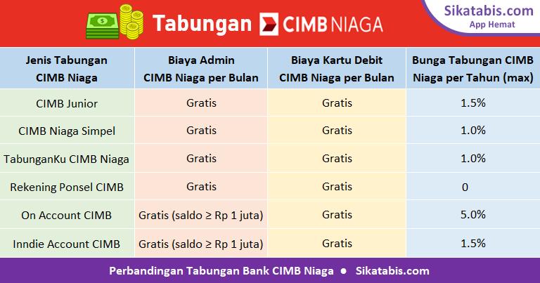 Tabel perbandingan tabungan CIMB Niaga 2019 dengan bunga tertinggi dan tanpa biaya administrasi