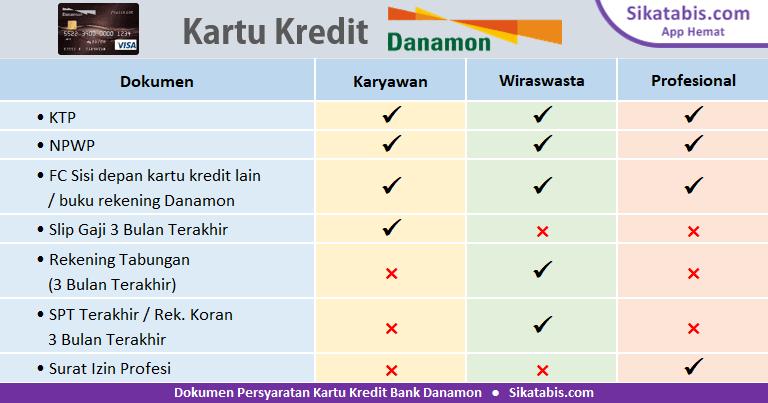 Apply Kartu Kredit Danamon Jenis Syarat Bunga Cara Pengajuan Online Sikatabis Com