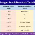 Tabel perbandingan Tabungan Pendidikan untuk anak yang paling bagus & asuransi gratis 2019