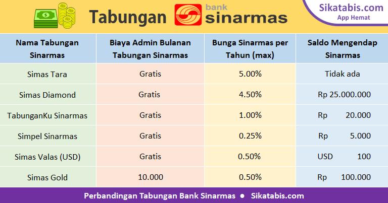 Tabel perbandingan tabungan Bank Sinarmas 2019 dengan bunga tertinggi dan tanpa biaya administrasi