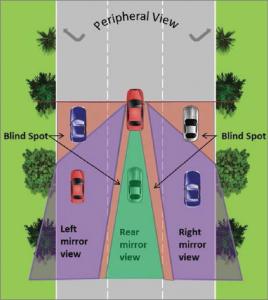 Blind spot mobil