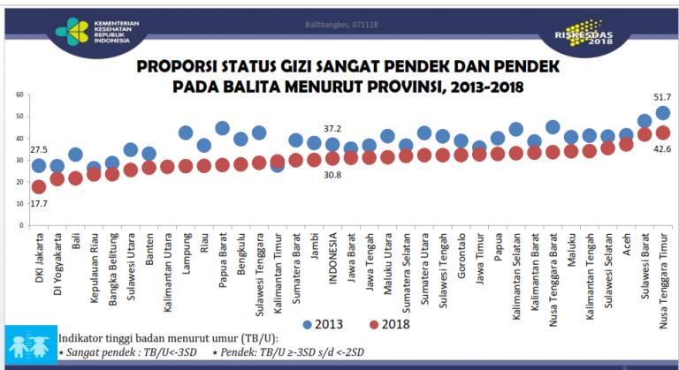 akibat stunting di Indonesia